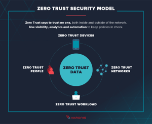 zero-trust-model-1-2-1024x843